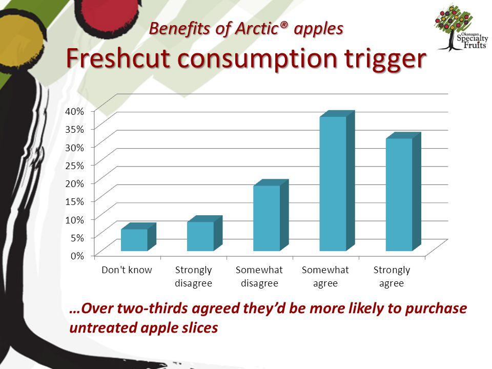 Benefits of Arctic® apples Freshcut consumption trigger