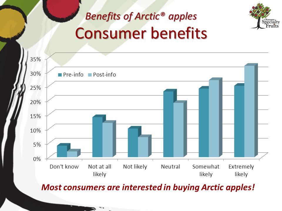 Benefits of Arctic® apples Consumer benefits