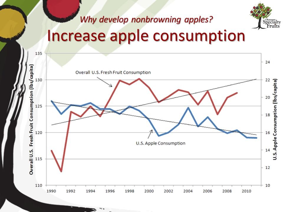 Why develop nonbrowning apples Increase apple consumption