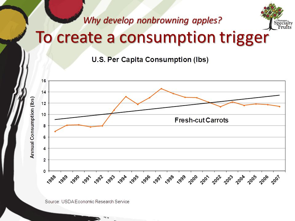 Why develop nonbrowning apples To create a consumption trigger