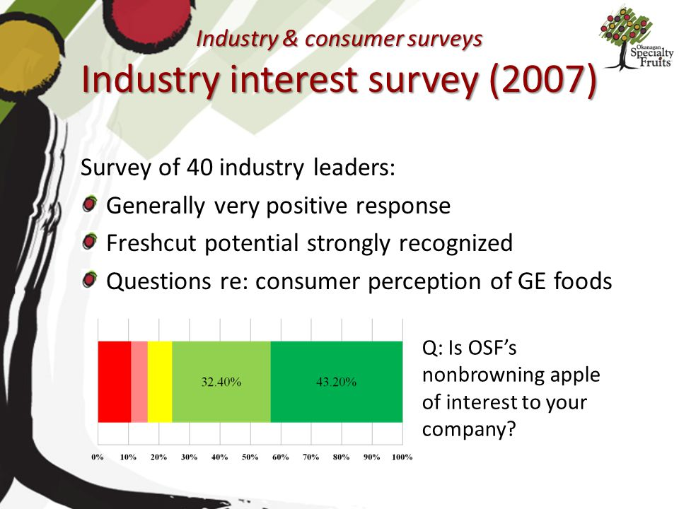 Industry & consumer surveys Industry interest survey (2007)