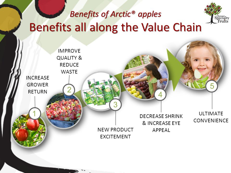 Benefits of Arctic® apples Benefits all along the Value Chain