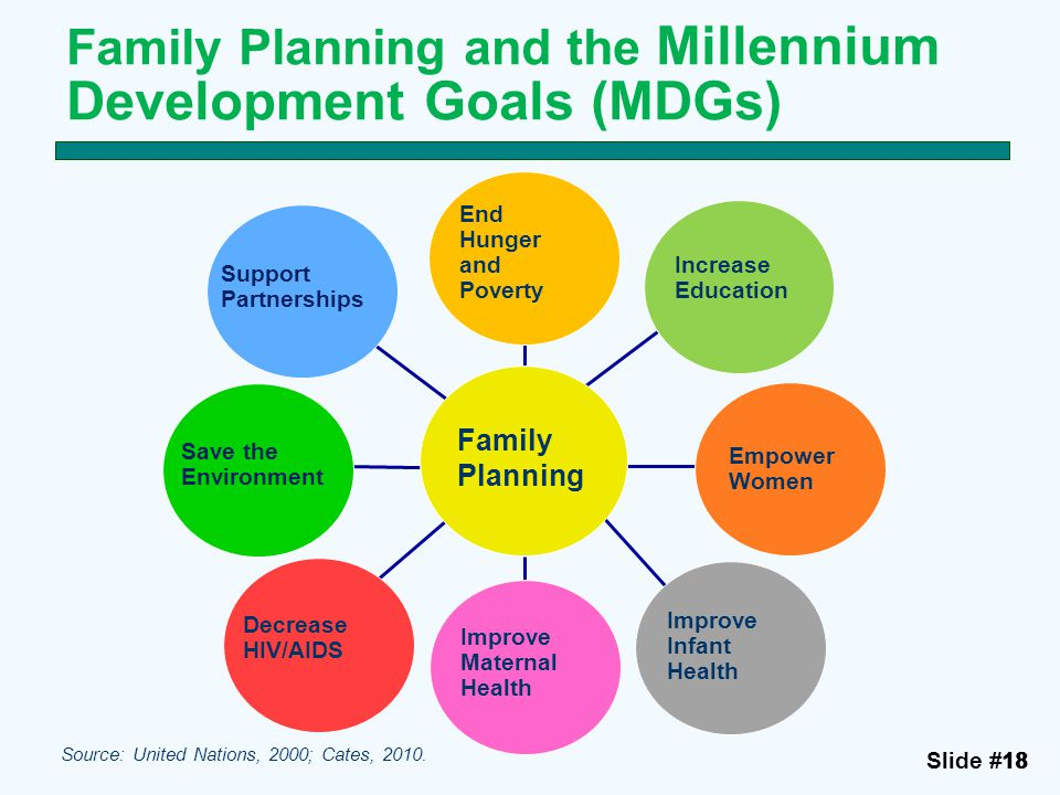 Benefits Of Family Planning Ppt Download