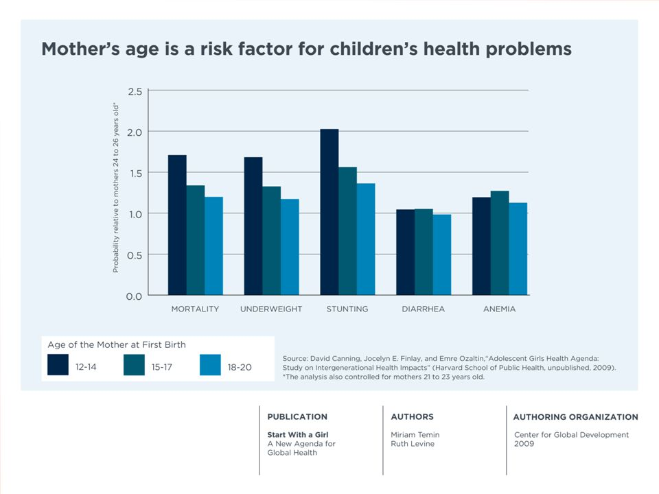Mother's age as a risk factor for children's health problems in India