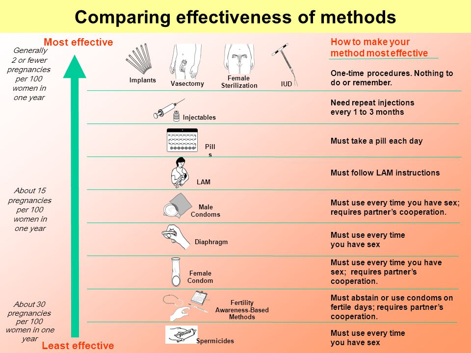 Comparing effectiveness of methods Fertility Awareness-Based Methods