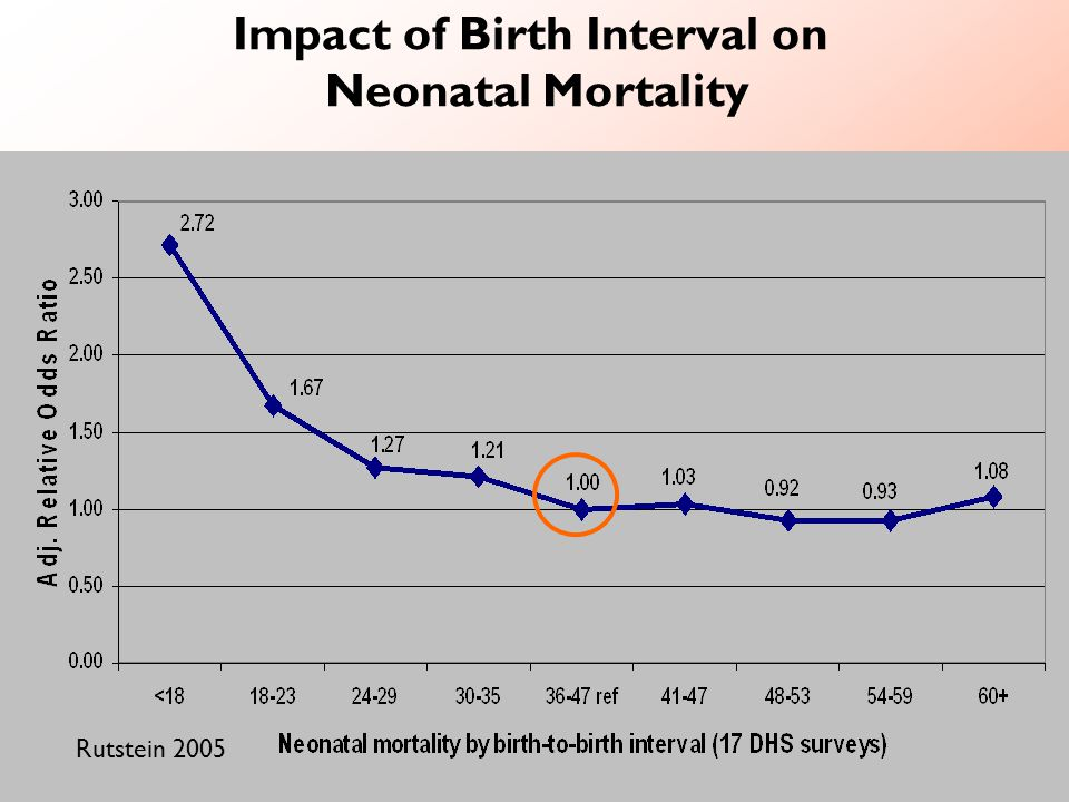 Impact of Birth Interval on Neonatal Mortality