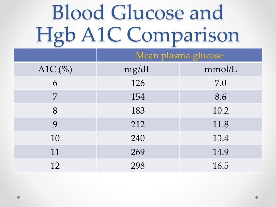 Blood Glucose and Hgb A1C Comparison