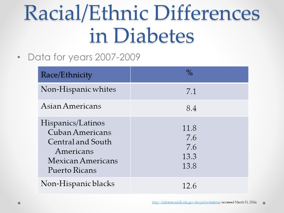 Racial/Ethnic Differences in Diabetes