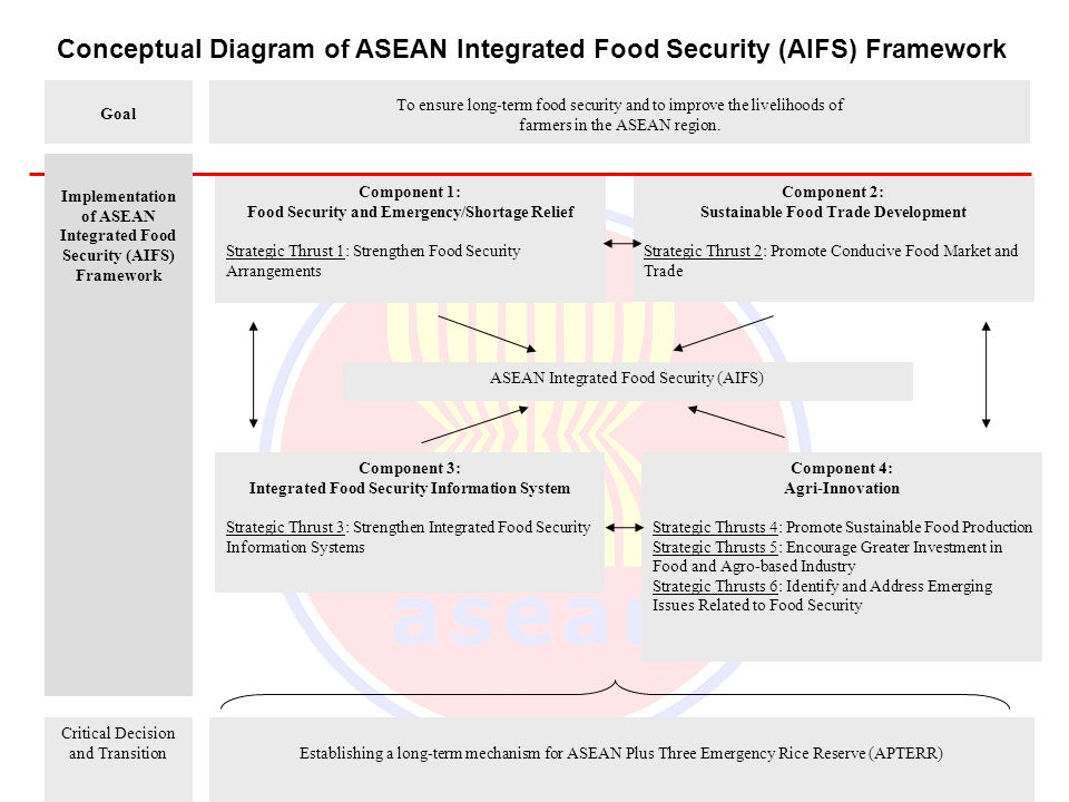 Conceptual Diagram of ASEAN Integrated Food Security (AIFS) Framework
