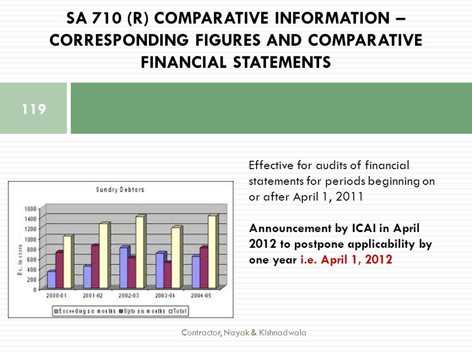 SA 710 (R) COMPARATIVE INFORMATION – CORRESPONDING FIGURES AND COMPARATIVE FINANCIAL STATEMENTS