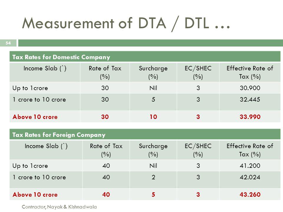 Measurement of DTA / DTL …