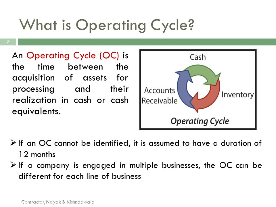 What is Operating Cycle