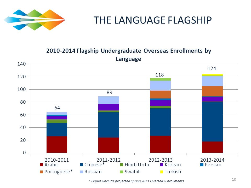 THE LANGUAGE FLAGSHIP You can see the growth from 64 learners overseas in 2010-11 to 124 learners this year into next.