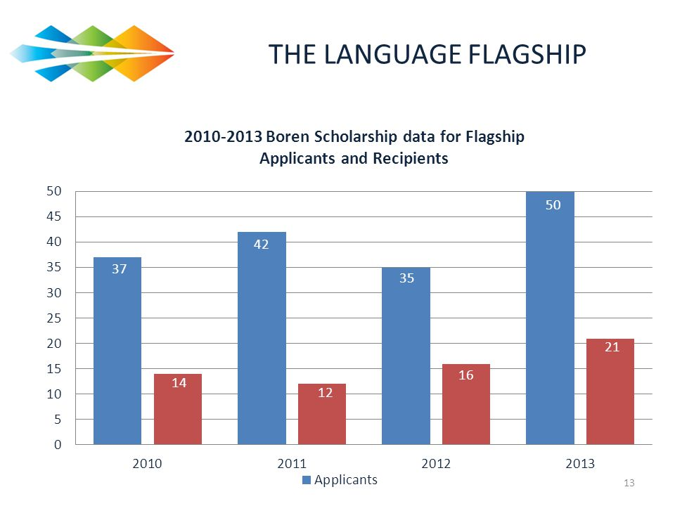 THE LANGUAGE FLAGSHIP How likely are FS scholars to score one of these scholarships.