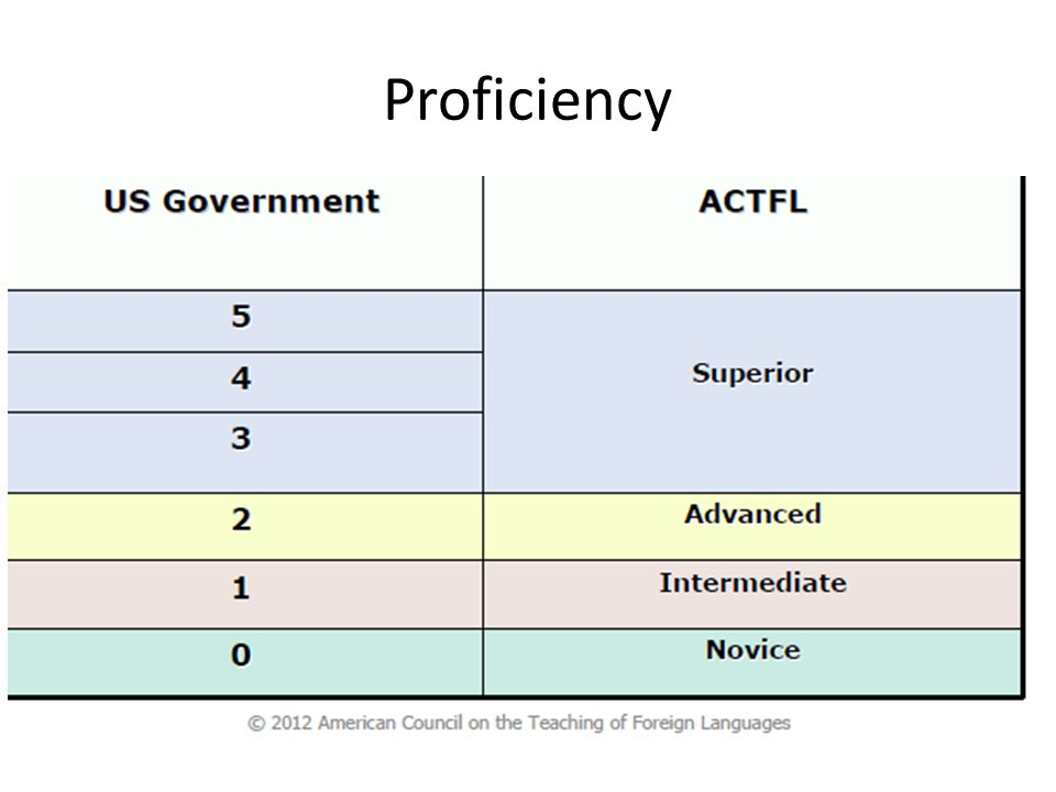 Proficiency To earn FS certification, students must reach 3 on the ILR or Superior on the ACTFL scale.