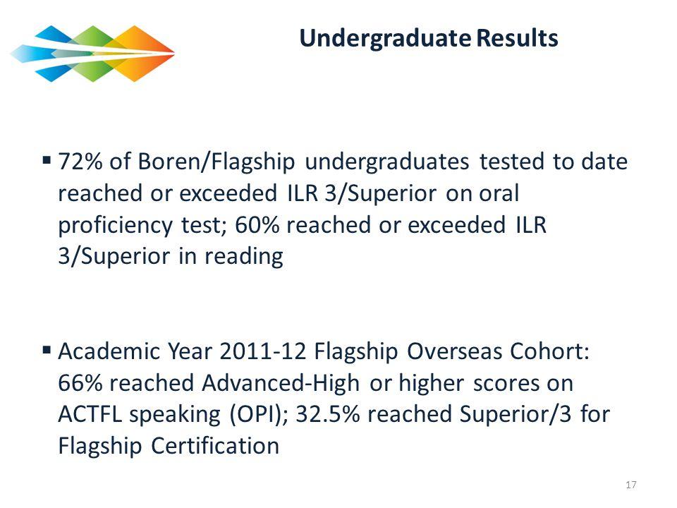 Undergraduate Results