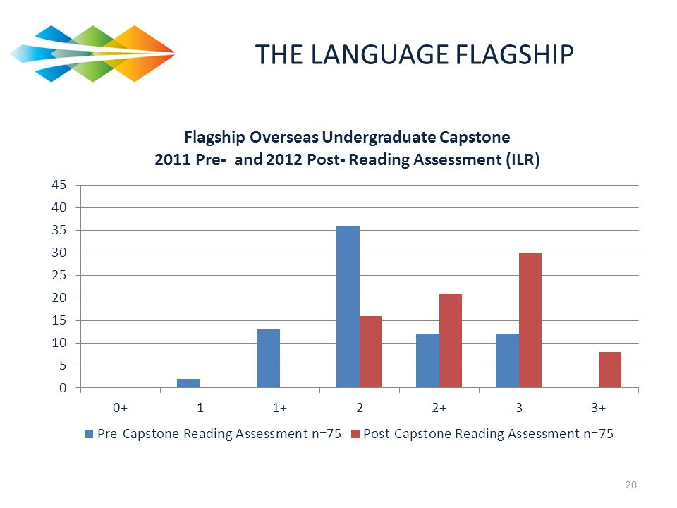 THE LANGUAGE FLAGSHIP Here are the data for reading.
