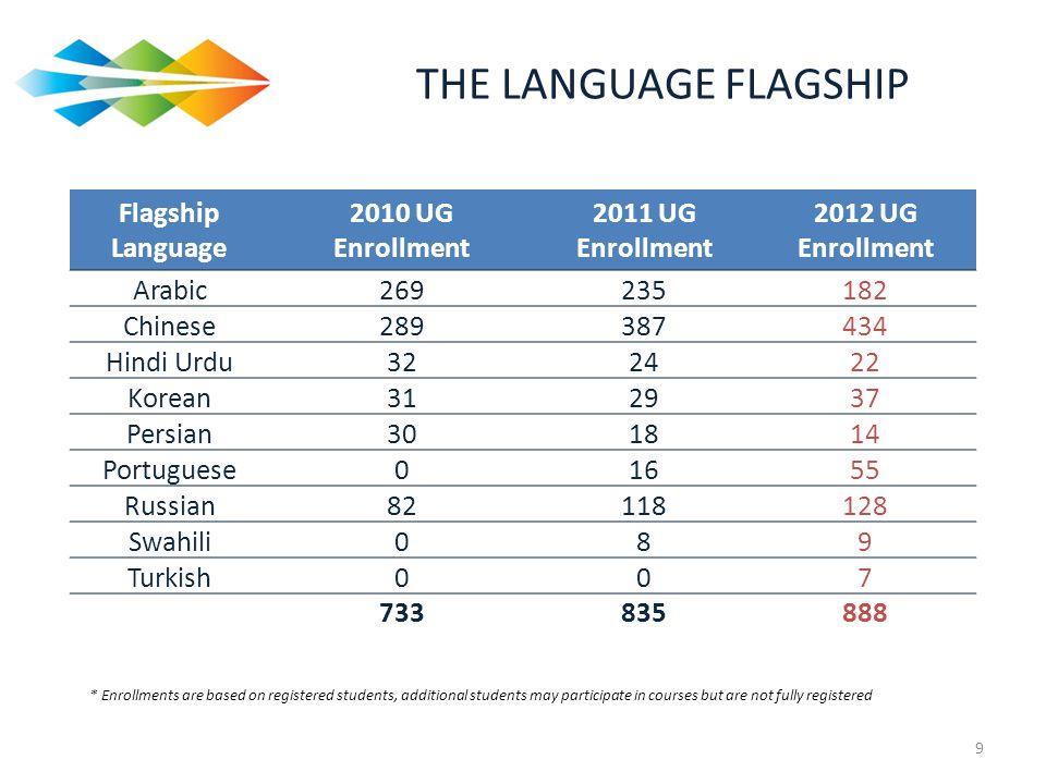 THE LANGUAGE FLAGSHIP Flagship Language 2010 UG Enrollment