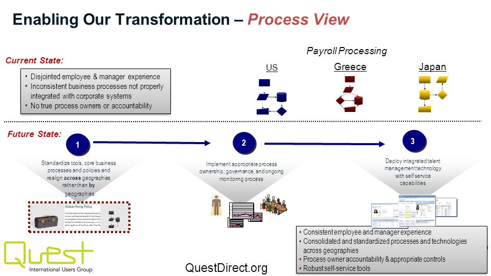 Enabling Our Transformation – Process View