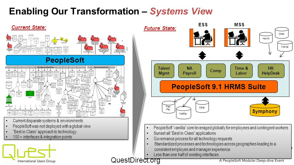 Enabling Our Transformation – Systems View