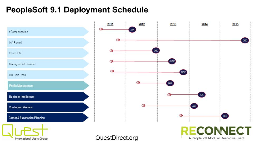 PeopleSoft 9.1 Deployment Schedule