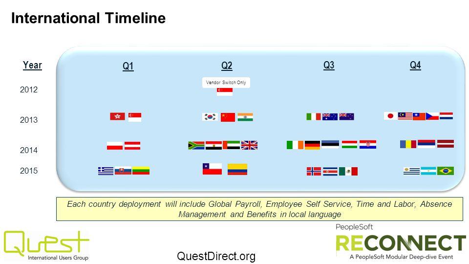 International Timeline