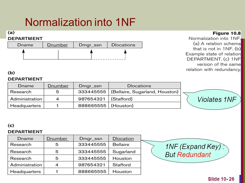 Normalization into 1NF Violates 1NF 1NF (Expand Key) : But Redundant