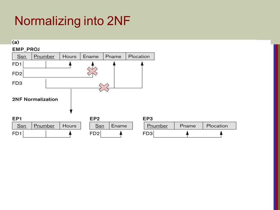 Normalizing into 2NF