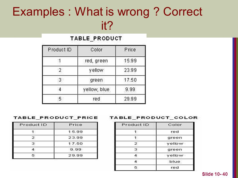 Examples : What is wrong Correct it