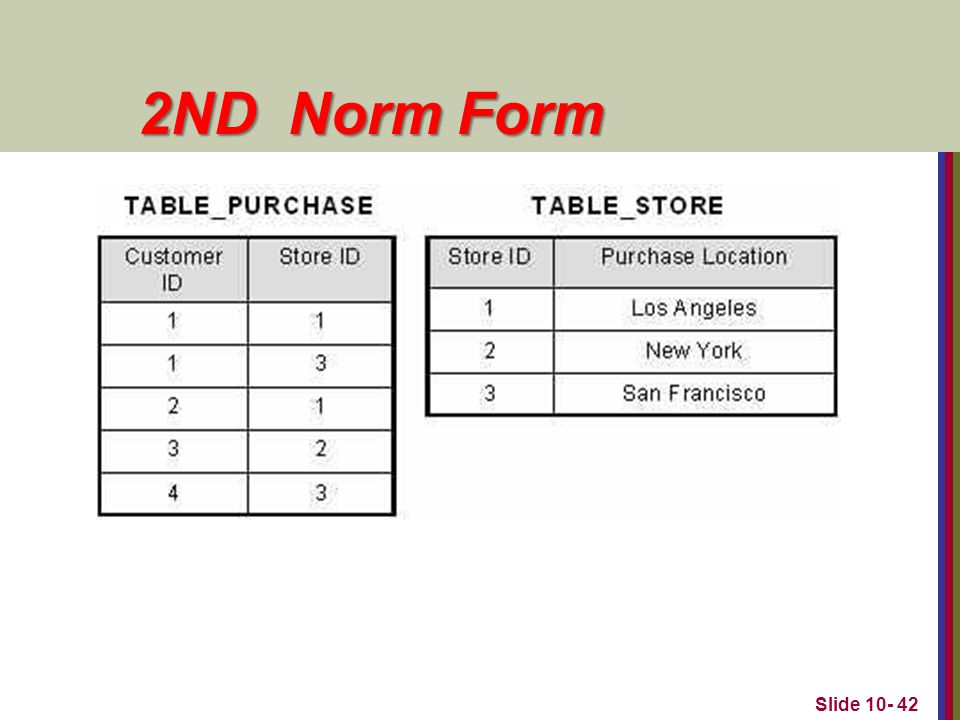 2ND Norm Form