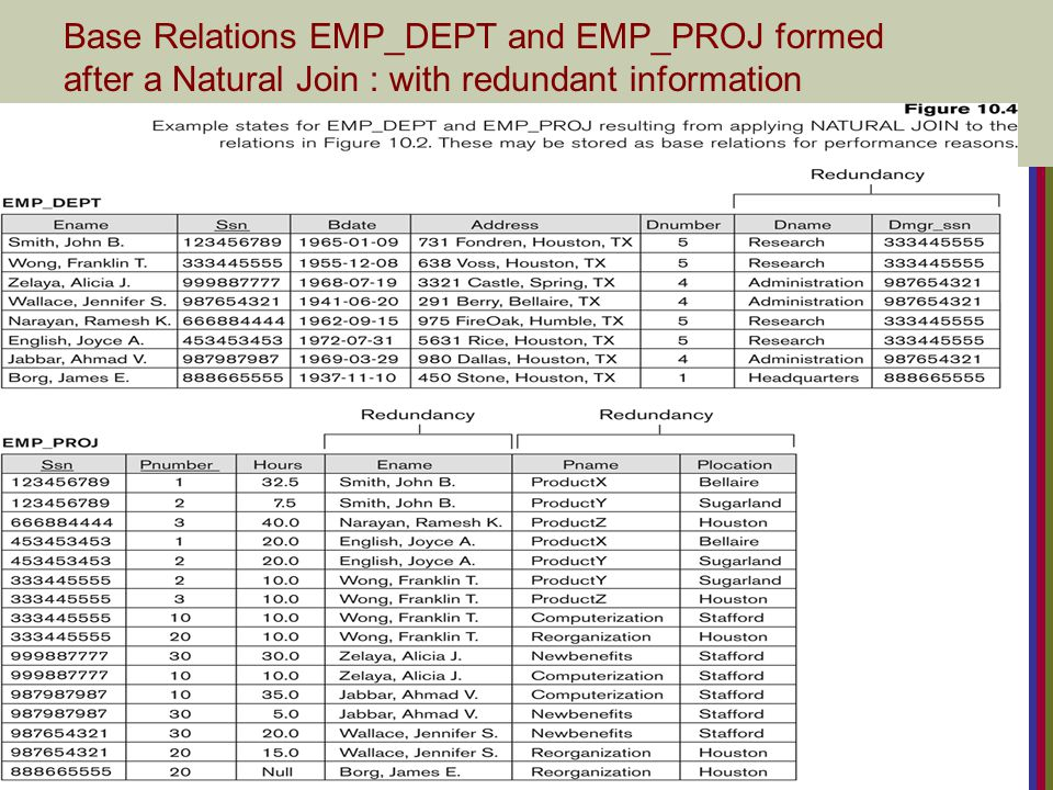 Base Relations EMP_DEPT and EMP_PROJ formed after a Natural Join : with redundant information