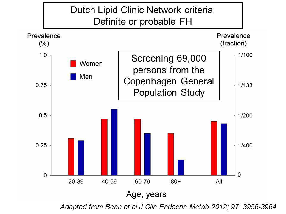 Dutch Lipid Clinic Network criteria: Definite or probable FH
