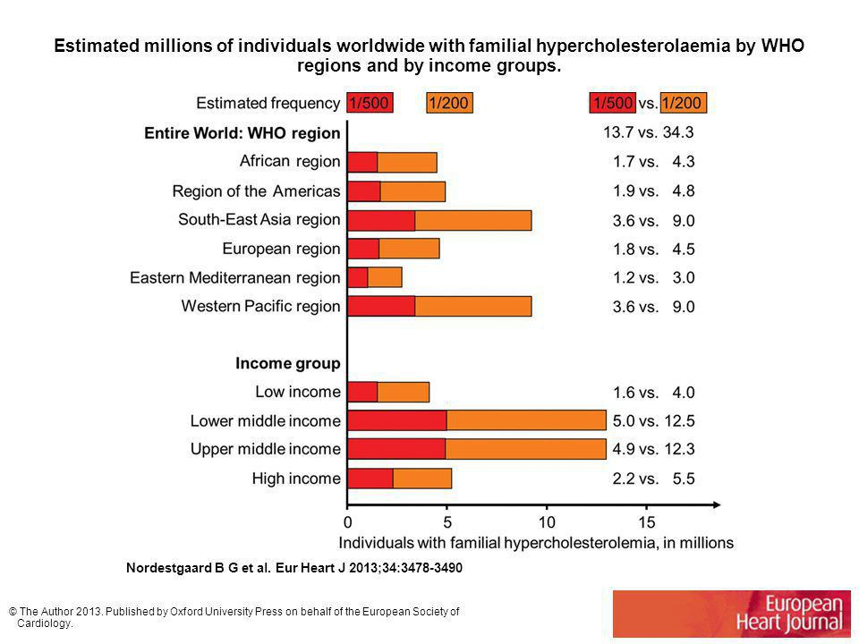 Estimated millions of individuals worldwide with familial hypercholesterolaemia by WHO regions and by income groups.