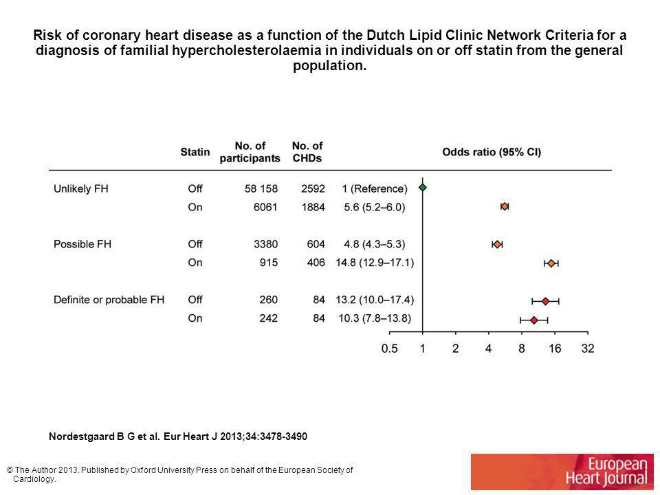 Risk of coronary heart disease as a function of the Dutch Lipid Clinic Network Criteria for a diagnosis of familial hypercholesterolaemia in individuals on or off statin from the general population.