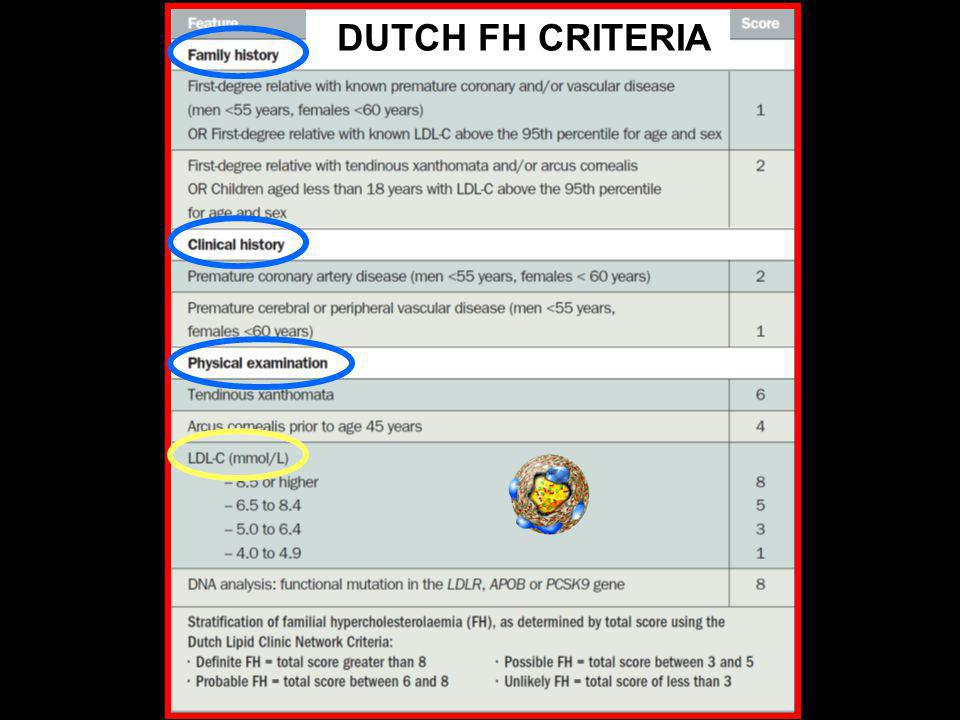 DUTCH FH CRITERIA