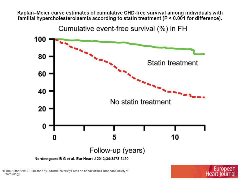 Kaplan–Meier curve estimates of cumulative CHD-free survival among individuals with familial hypercholesterolaemia according to statin treatment (P < 0.001 for difference).
