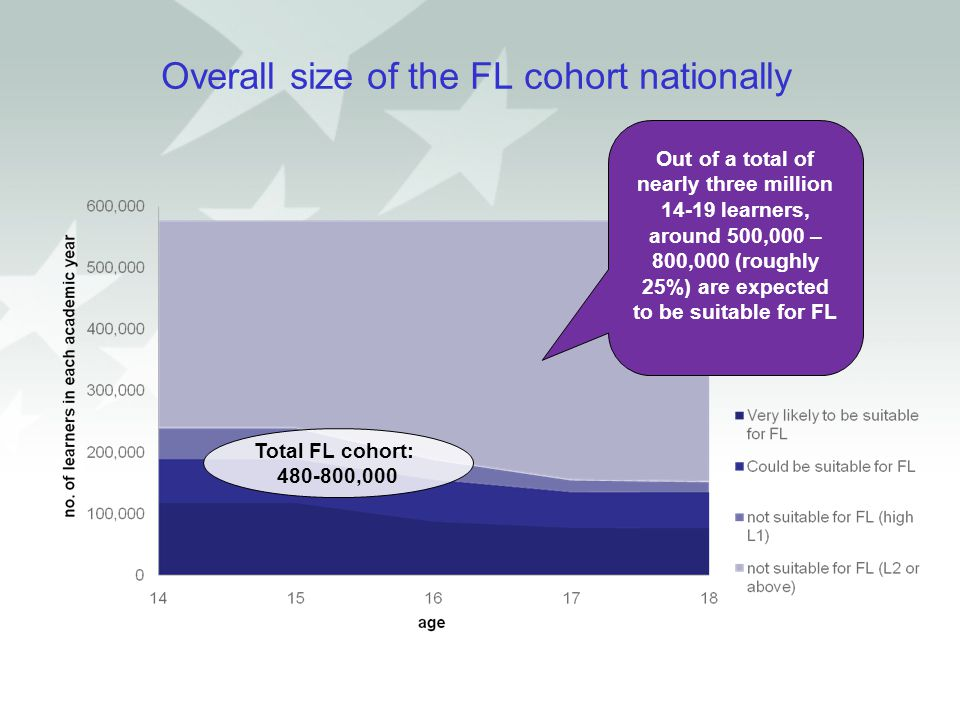 Overall size of the FL cohort nationally