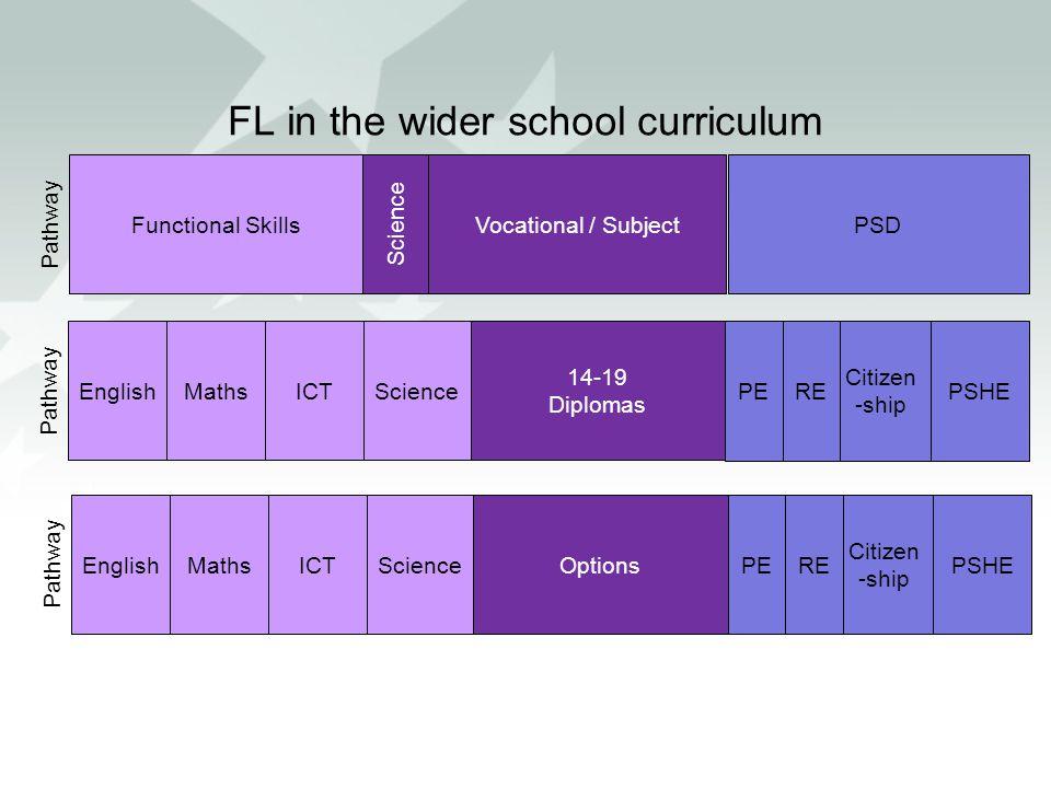 FL in the wider school curriculum