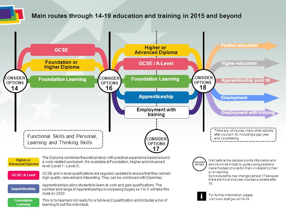 i Main routes through 14-19 education and training in 2015 and beyond