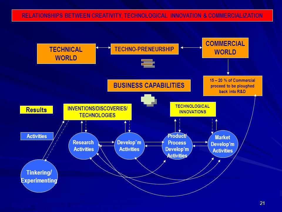 COMMERCIAL WORLD TECHNICAL WORLD BUSINESS CAPABILITIES Results