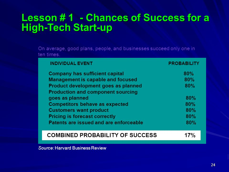 COMBINED PROBABILITY OF SUCCESS 17%