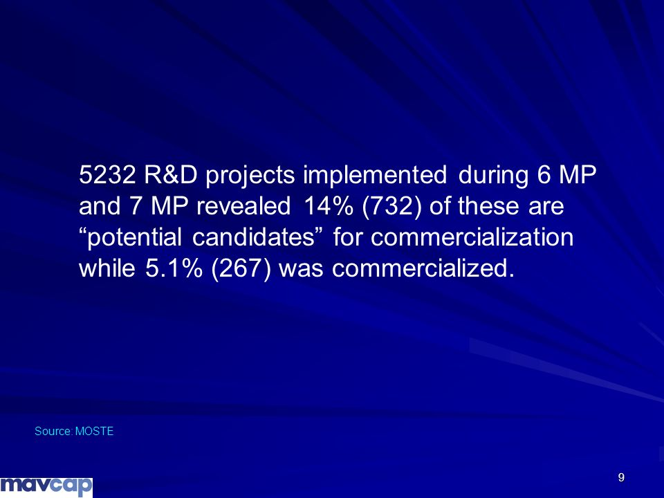 5232 R&D projects implemented during 6 MP