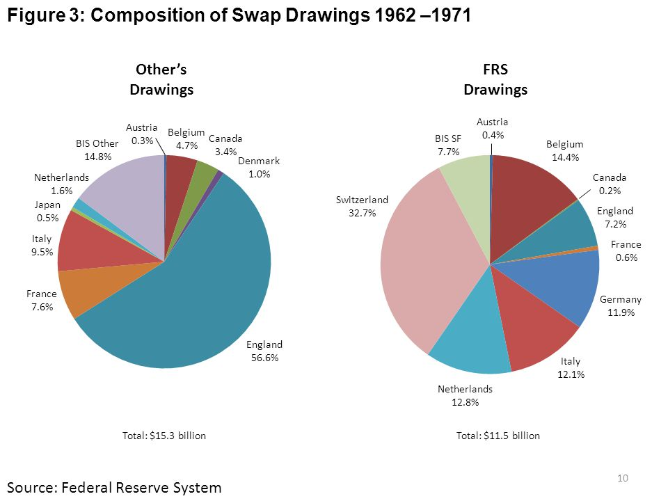 Figure 3: Composition of Swap Drawings 1962 –1971