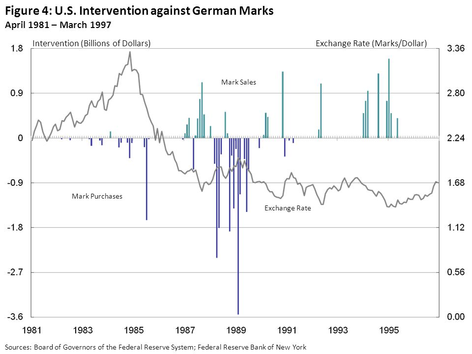 Figure 4: U.S. Intervention against German Marks