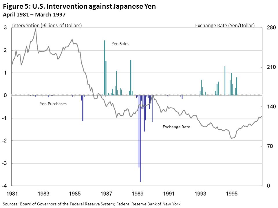 Figure 5: U.S. Intervention against Japanese Yen