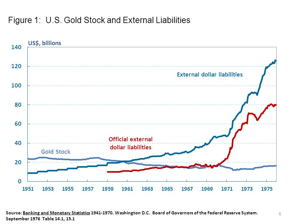 Figure 1: U.S. Gold Stock and External Liabilities