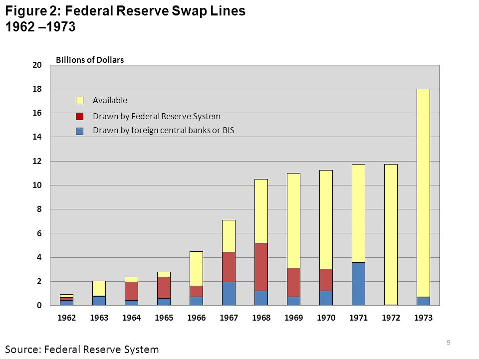 Figure 2: Federal Reserve Swap Lines 1962 –1973