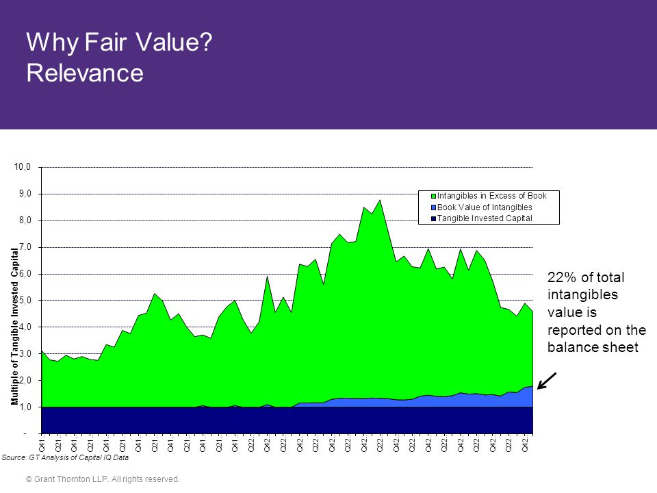 Why Fair Value Relevance