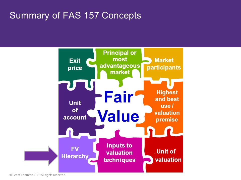 Summary of FAS 157 Concepts