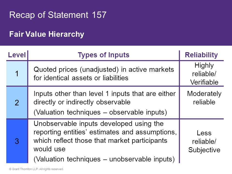 Recap of Statement 157 Fair Value Hierarchy